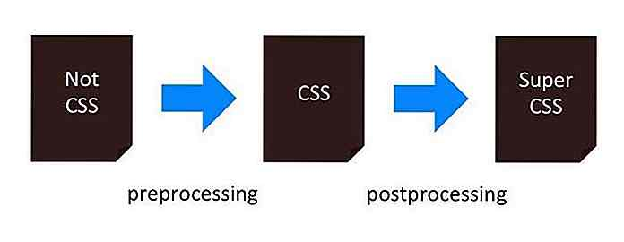 CSS Post-prosessorer for nybegynnere: Tips og ressurser