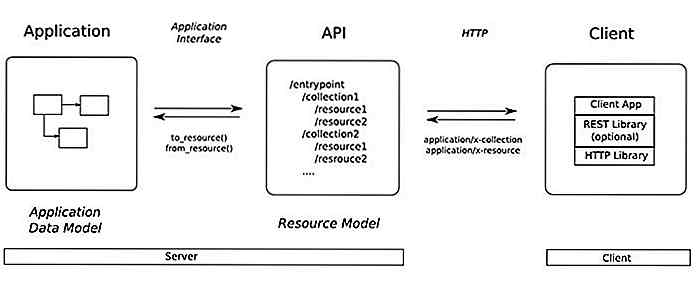 Le basi di REST e RESTful API Development